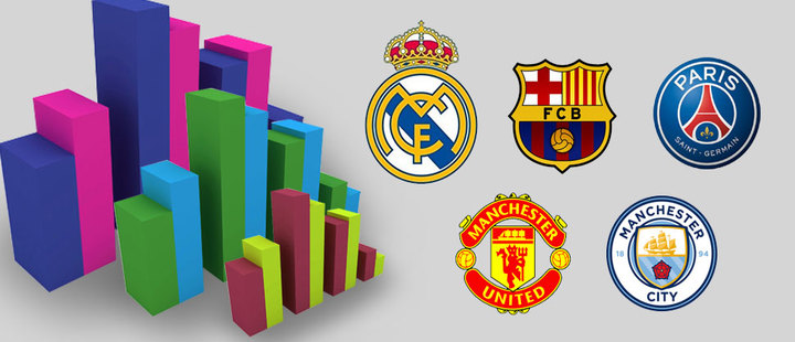 The economic power of football: these are the stars of the big European clubs