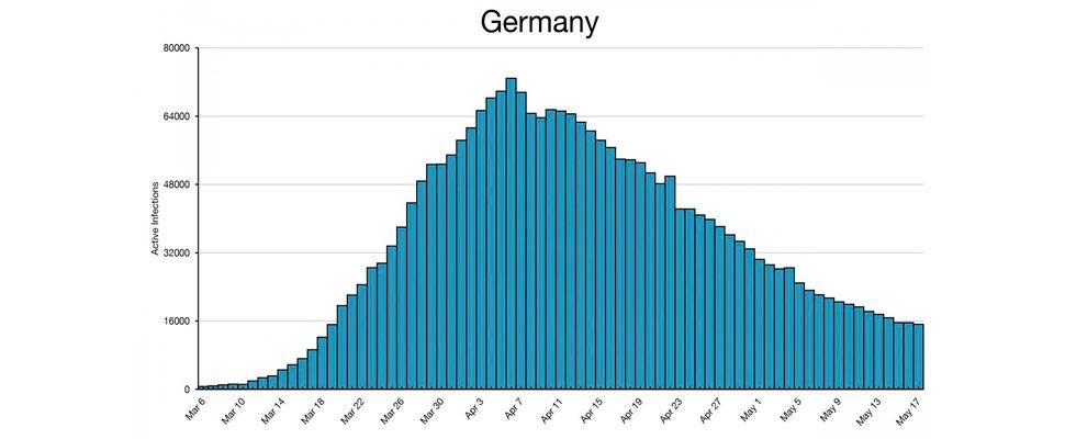 Histograma de infecciones por COVID-19 en Alemania