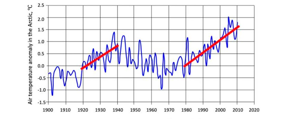 Data about air temperature anomaly in the Artic