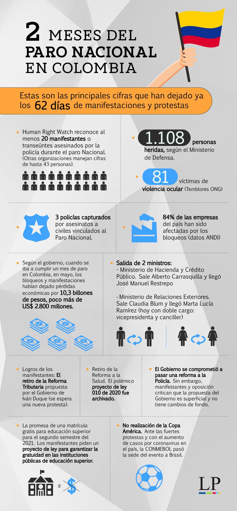 Infografía paro nacional en Colombia