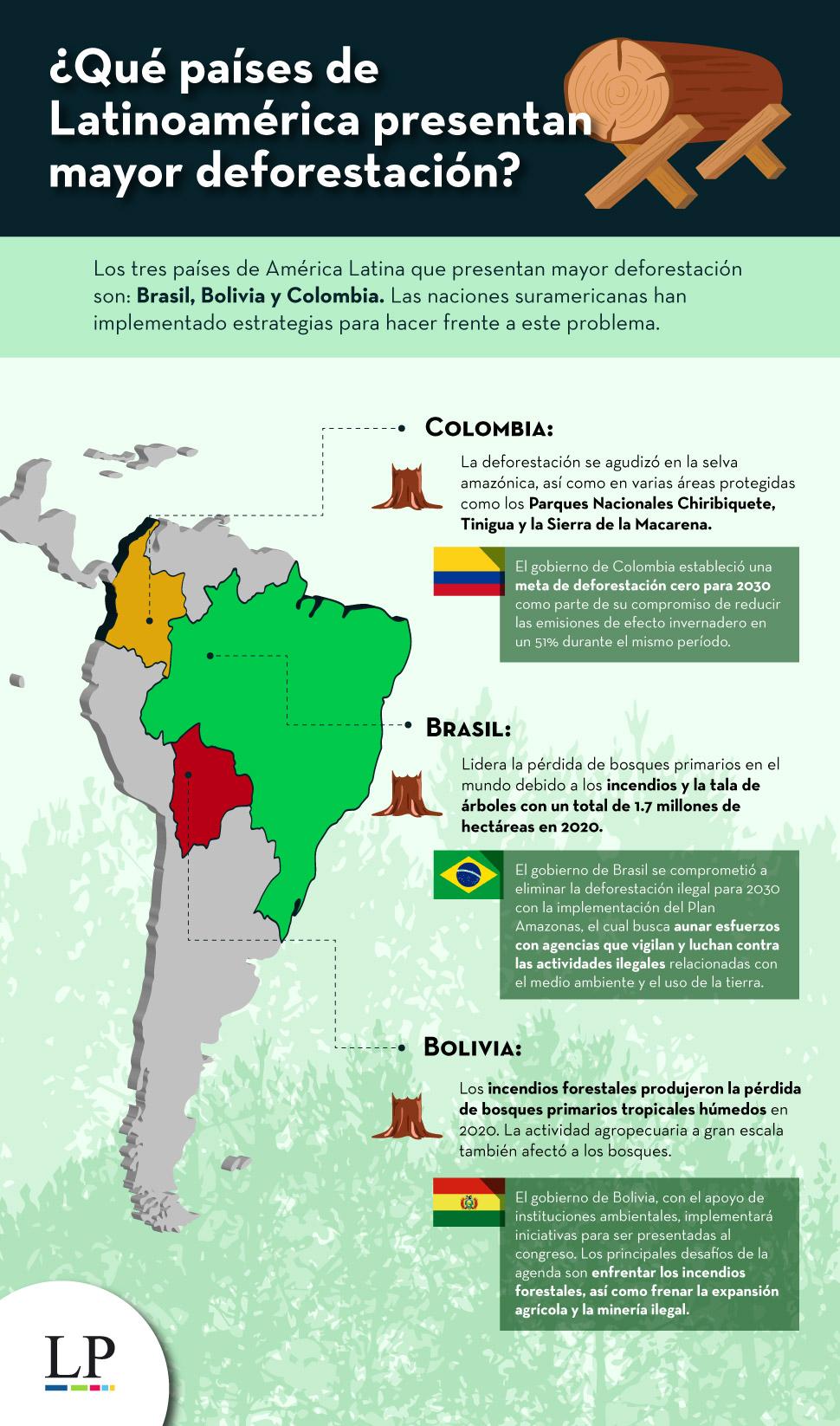 Deforestación en latinoamérica