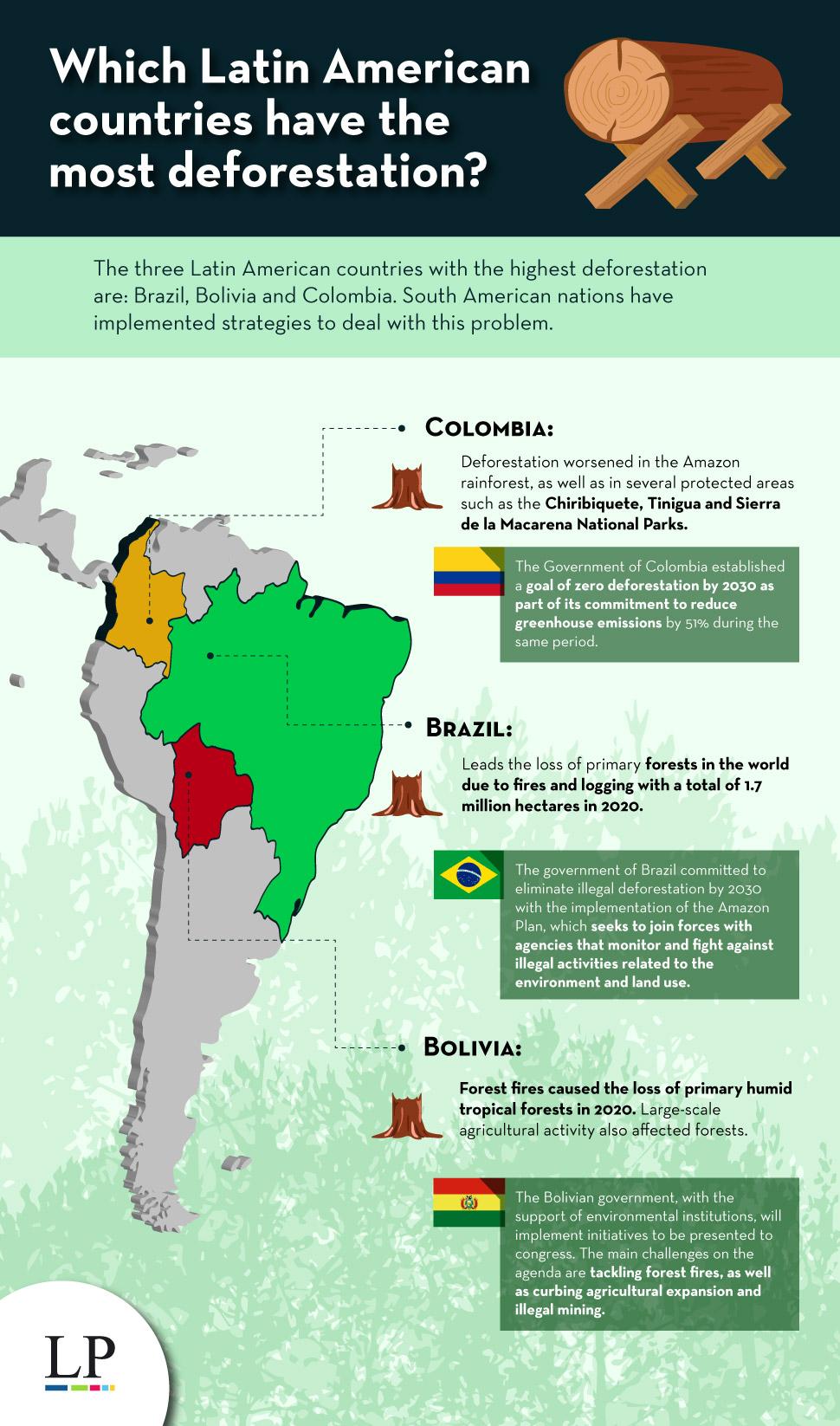 Latin American deforestation