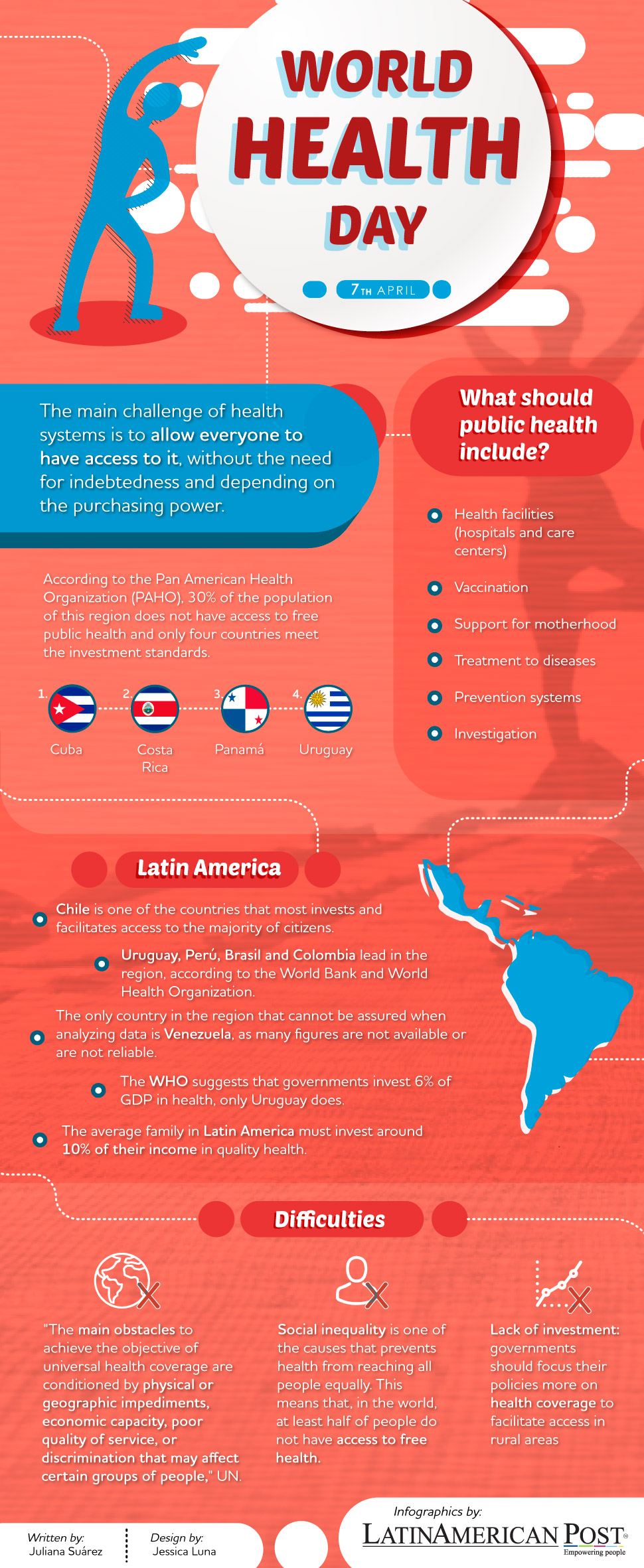 World Health Day: how is Latin America going in health coverage?