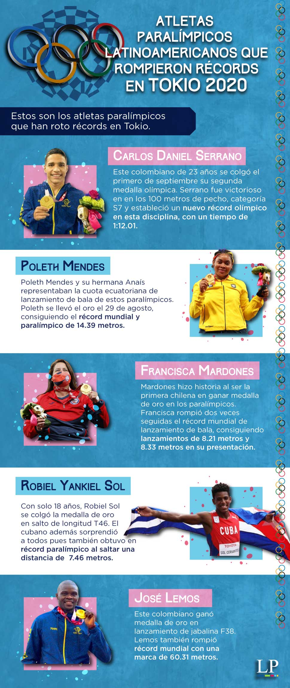 Atletas paralimipicos Latinoamericanos