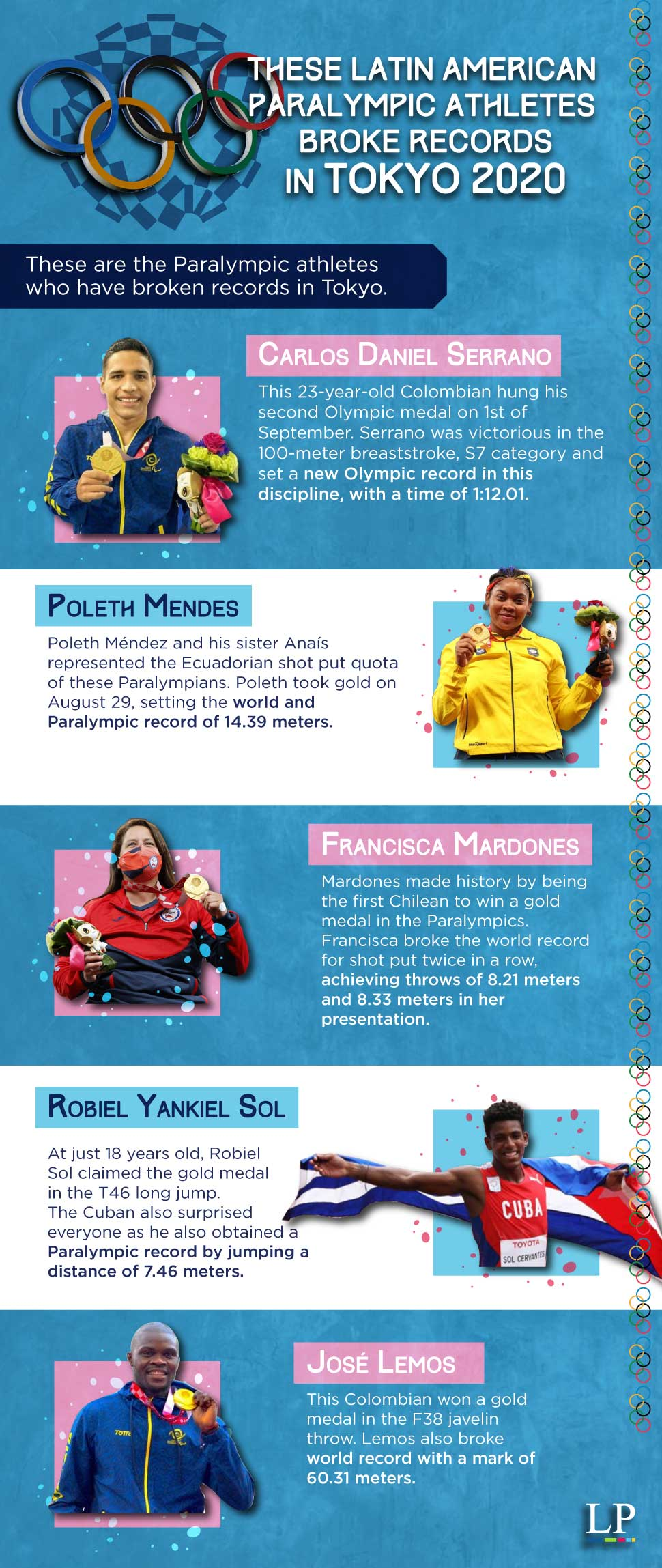Latin Amercian Paralympic athletes