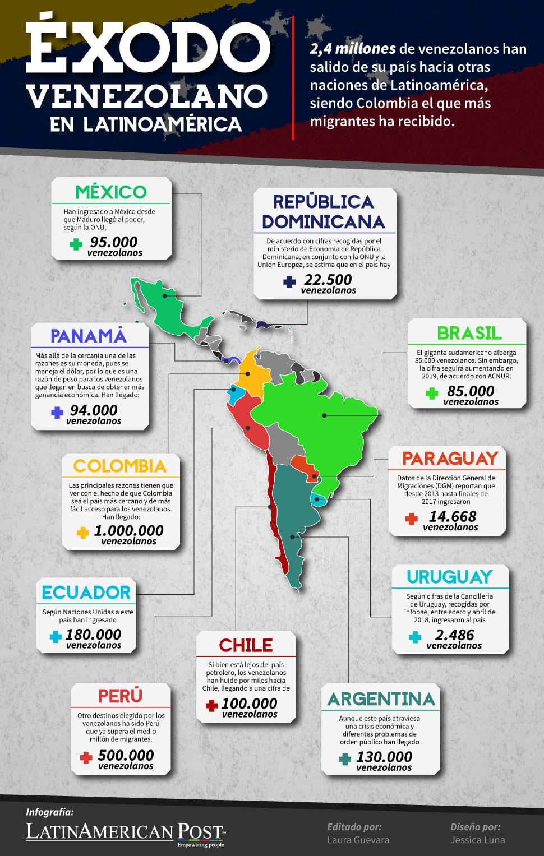 Resultado de imagen para venezolanos que emigraron ESTADISTICAS