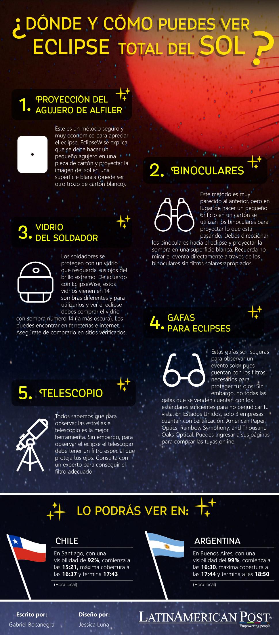 Infografía eclipse