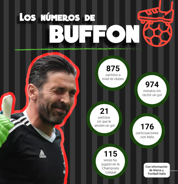 Infografía de lo números de Buffon en la Juventus