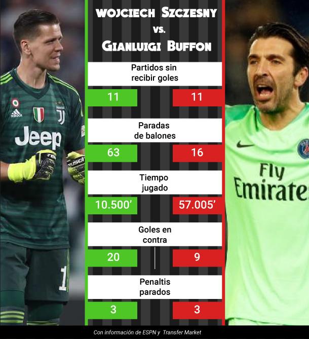 Infografía de las estadísticas de Buffon en la Juventus