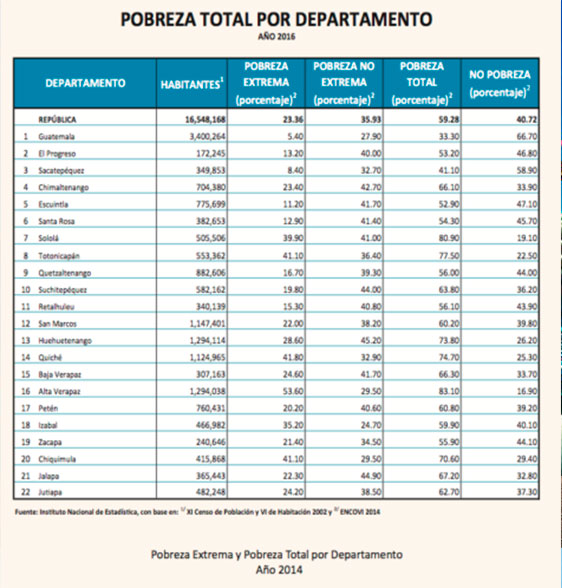 Guatemala: One of the most unequal Latin American economies has the lowest unemployment rate