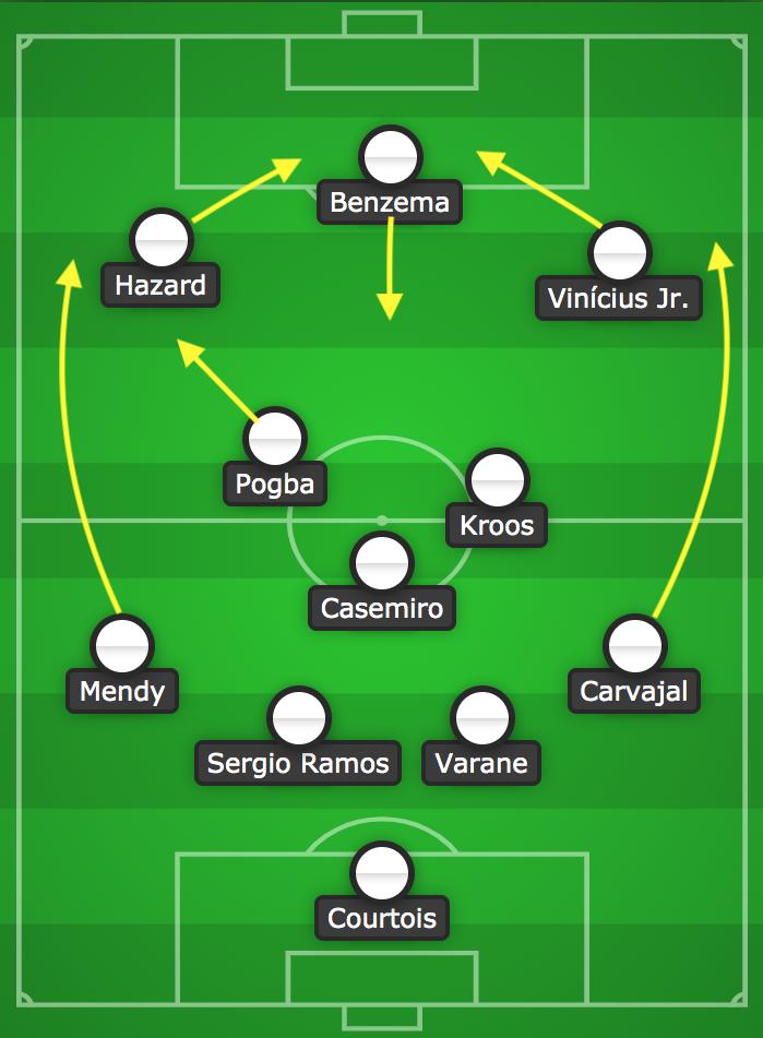 Movimientos del Madrid con Pogba en el equipo