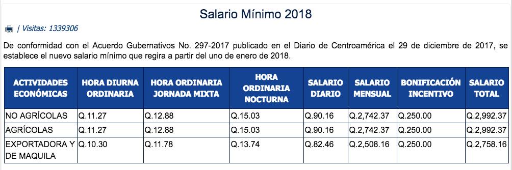 Guatemala: ¡Una de las economías latinoamericanas más desiguales tiene el menor índice de desempleo!