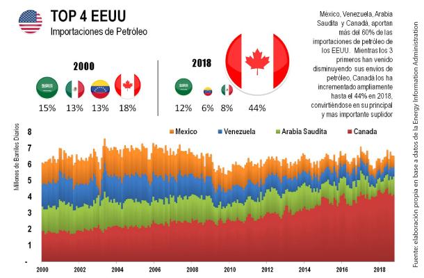 ¿Cómo se va a reemplazar el petróleo venezolano en Estados Unidos?
